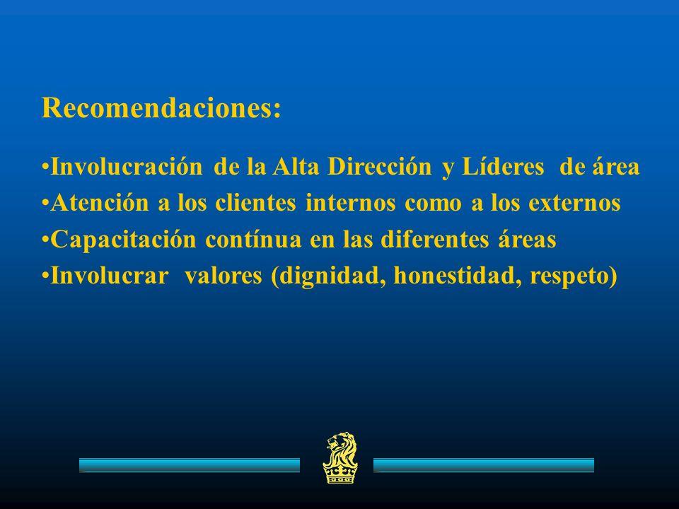Recomendaciones: Involucración de la Alta Dirección y Líderes de área Atención a los clientes internos como a los externos Capacitación contínua en las diferentes áreas Involucrar valores (dignidad, honestidad, respeto)