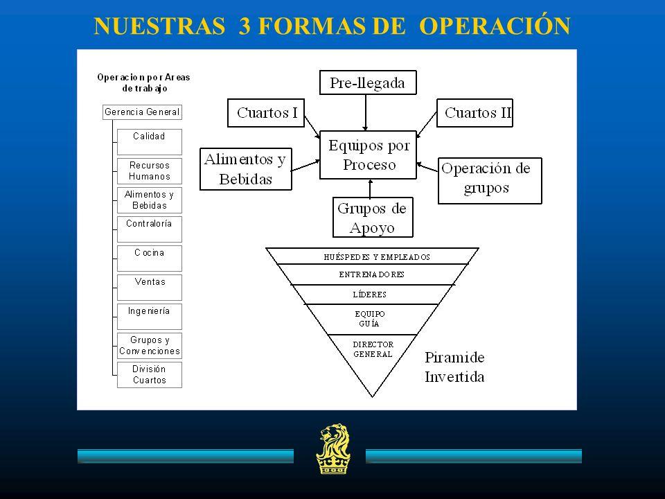 NUESTRAS 3 FORMAS DE OPERACIÓN