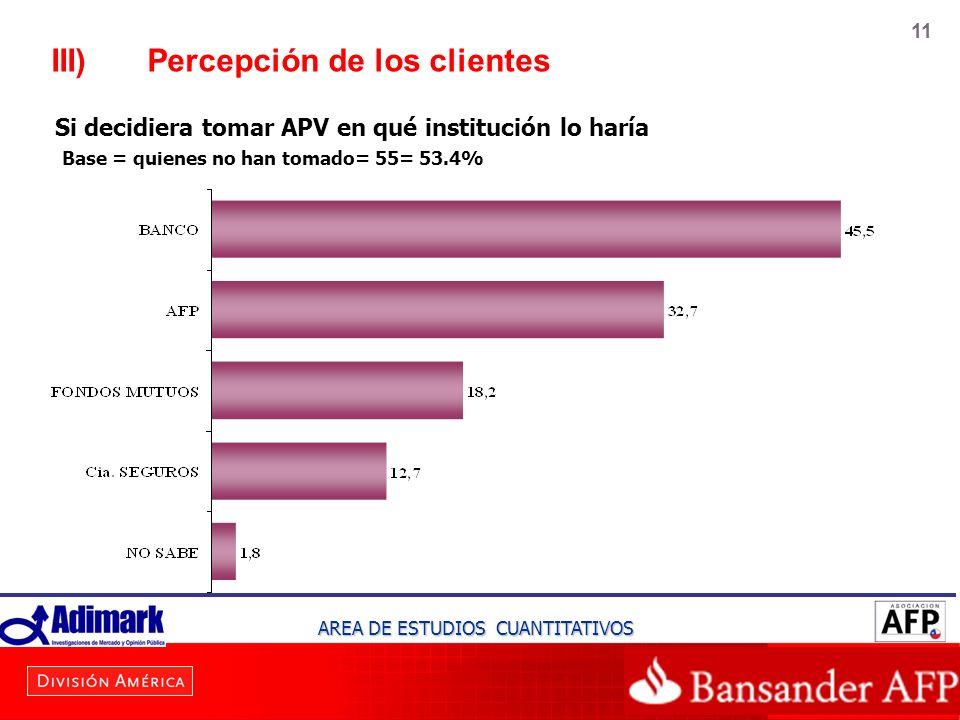 11 III)Percepción de los clientes Si decidiera tomar APV en qué institución lo haría Base = quienes no han tomado= 55= 53.4% AREA DE ESTUDIOS CUANTITA