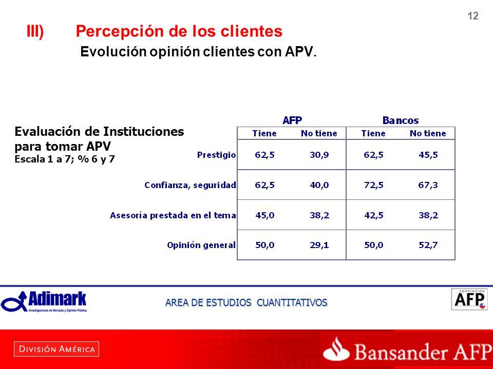 12 III)Percepción de los clientes Evolución opinión clientes con APV. AREA DE ESTUDIOS CUANTITATIVOS Evaluación de Instituciones para tomar APV Escala