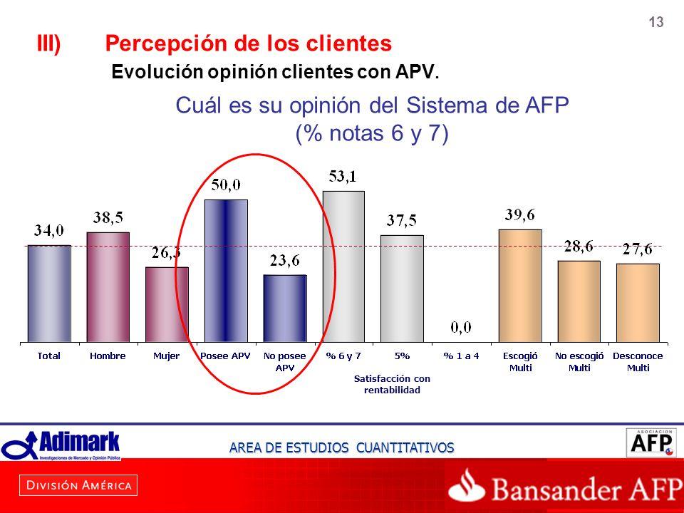 13 III)Percepción de los clientes Evolución opinión clientes con APV. Satisfacción con rentabilidad AREA DE ESTUDIOS CUANTITATIVOS Cuál es su opinión