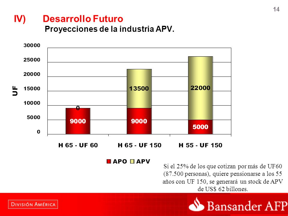 14 Si el 25% de los que cotizan por más de UF60 (87.500 personas), quiere pensionarse a los 55 años con UF 150, se generará un stock de APV de US$ 62