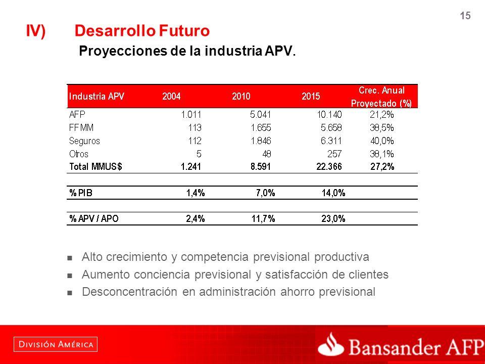 15 IV)Desarrollo Futuro Proyecciones de la industria APV. Alto crecimiento y competencia previsional productiva Aumento conciencia previsional y satis