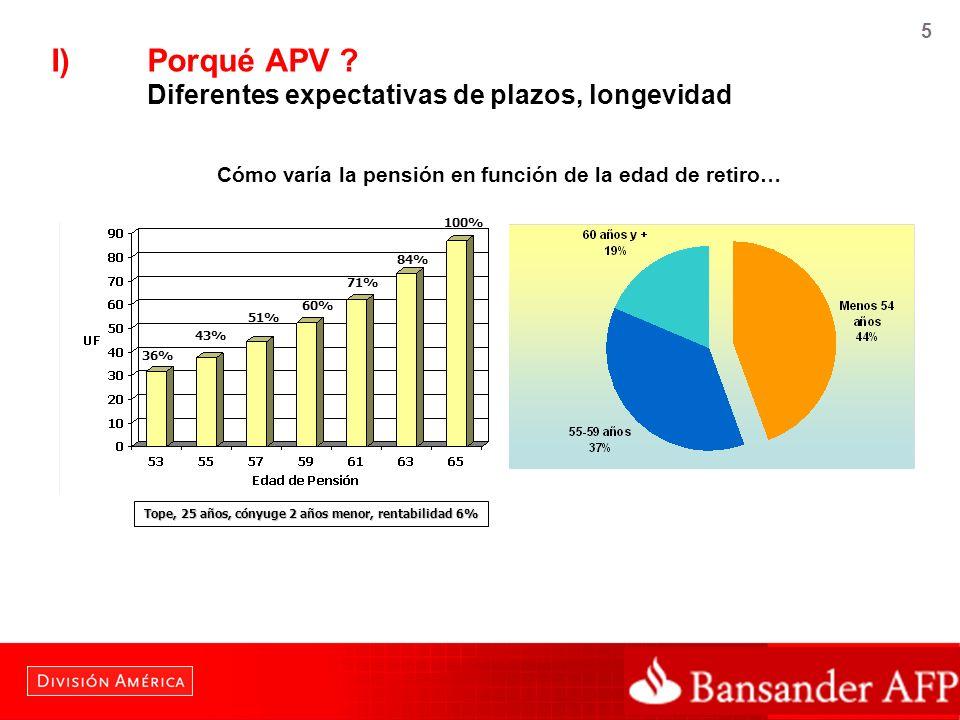 5 I)Porqué APV ? Diferentes expectativas de plazos, longevidad 36% 43% 51% 60% 71% 84% 100% Tope, 25 años, cónyuge 2 años menor, rentabilidad 6% Cómo