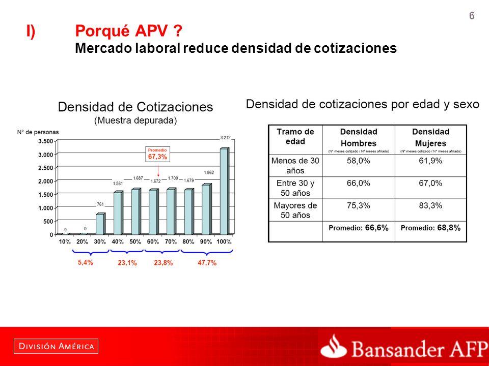 6 I)Porqué APV ? Mercado laboral reduce densidad de cotizaciones