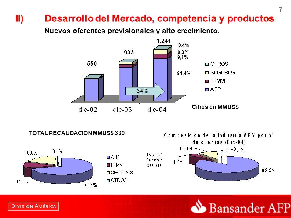 7 II)Desarrollo del Mercado, competencia y productos Nuevos oferentes previsionales y alto crecimiento. 550 34% 933 1.241 81,4% 9,1% 9,0% 0,4% TOTAL R