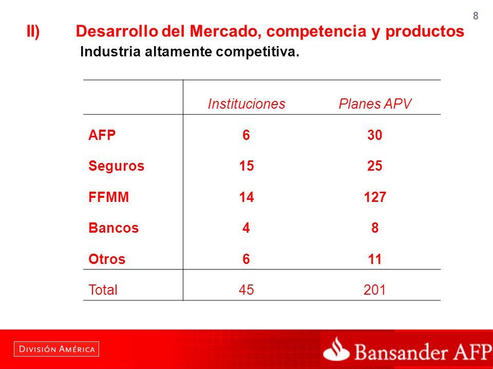 8 II)Desarrollo del Mercado, competencia y productos Industria altamente competitiva. InstitucionesPlanes APV AFP630 Seguros1525 FFMM14127 Bancos48 Ot