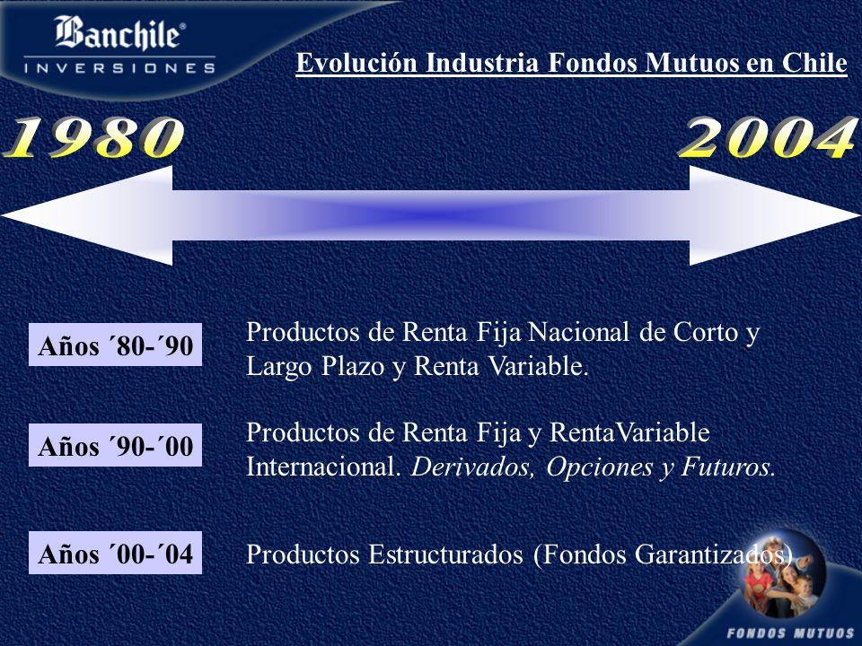 Años ´80-´90 Productos de Renta Fija Nacional de Corto y Largo Plazo y Renta Variable.