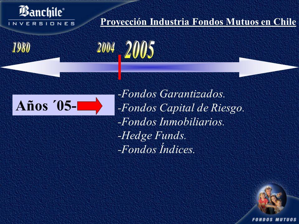 Proyección Industria Fondos Mutuos en Chile Años ´05- -Fondos Garantizados.