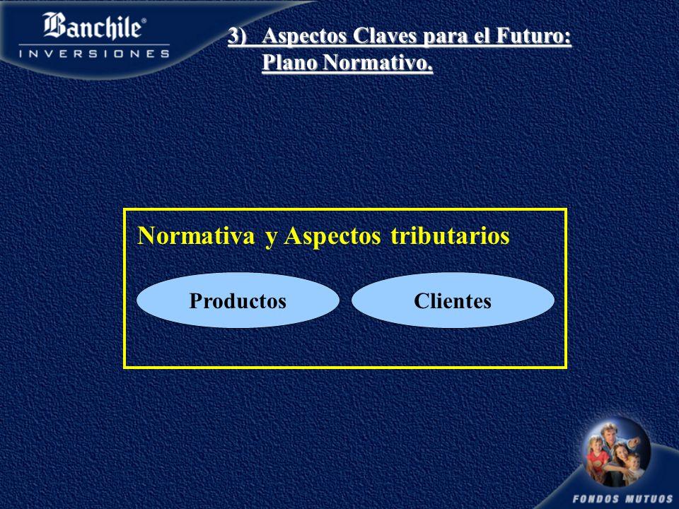 Normativa y Aspectos tributarios ProductosClientes 3)Aspectos Claves para el Futuro: Plano Normativo.