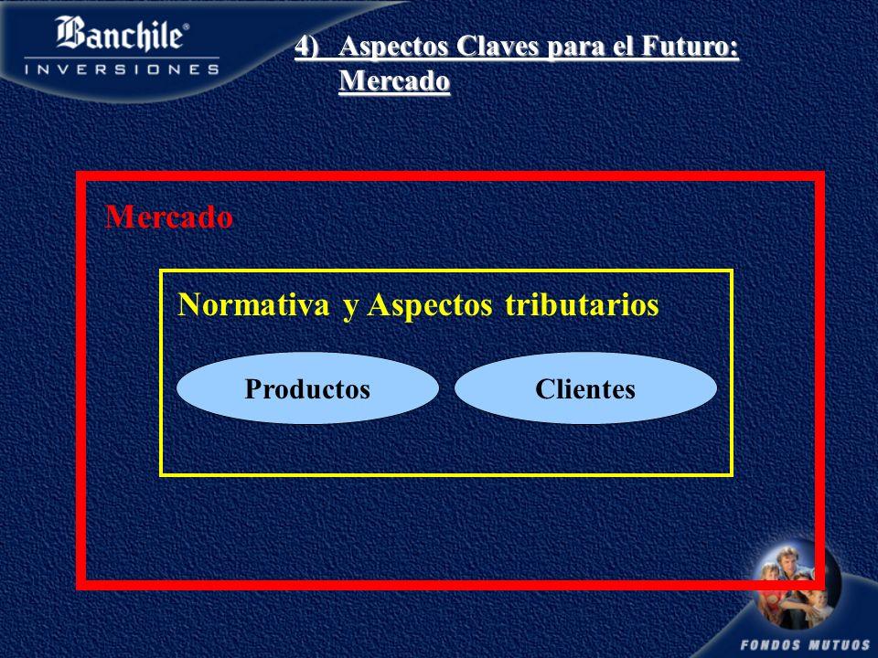 Normativa y Aspectos tributarios ProductosClientes Mercado 4)Aspectos Claves para el Futuro: Mercado