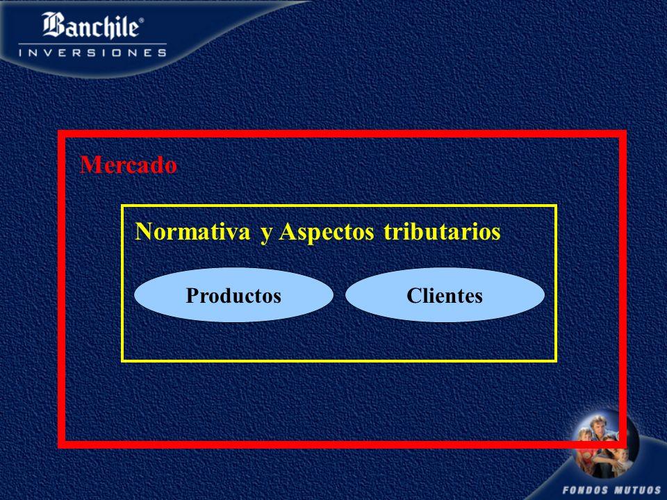Normativa y Aspectos tributarios ProductosClientes Mercado