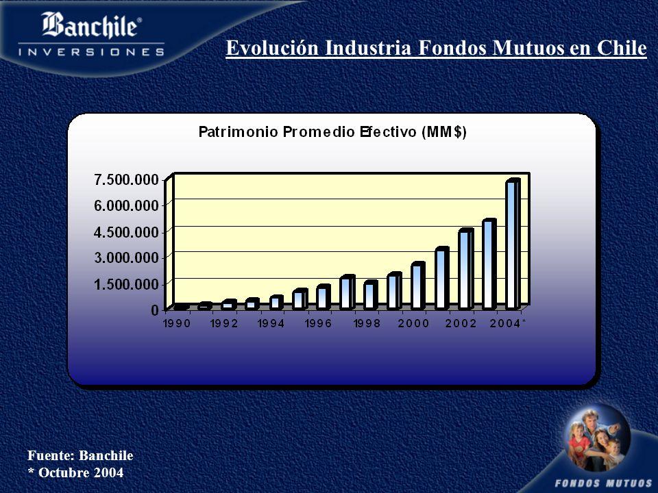 Evolución Industria Fondos Mutuos en Chile Fuente: Banchile * Octubre 2004
