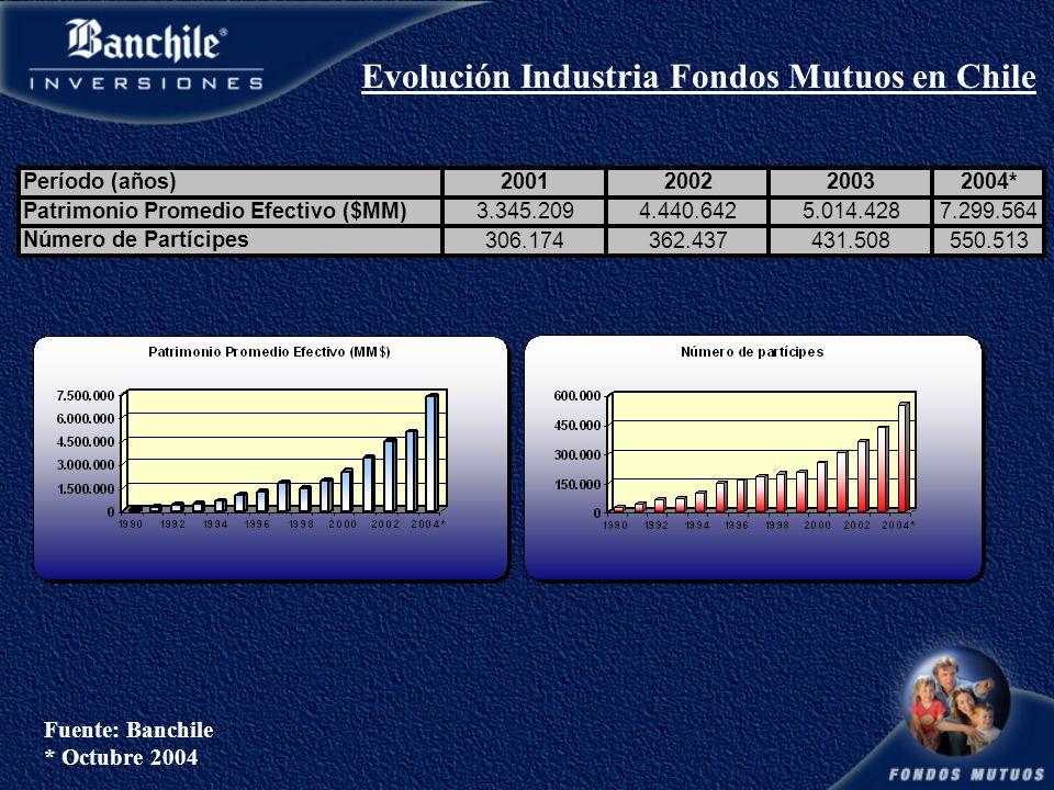 Evolución Industria Fondos Mutuos en Chile Fuente: Banchile * Octubre 2004 Período (años)2001200220032004* Patrimonio Promedio Efectivo ($MM) 3.345.2094.440.6425.014.4287.299.564 Número de Partícipes 306.174362.437431.508550.513