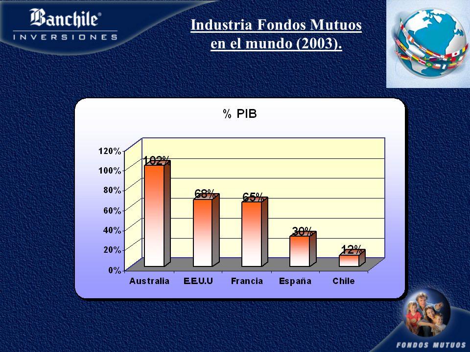 Industria Fondos Mutuos en el mundo (2003).