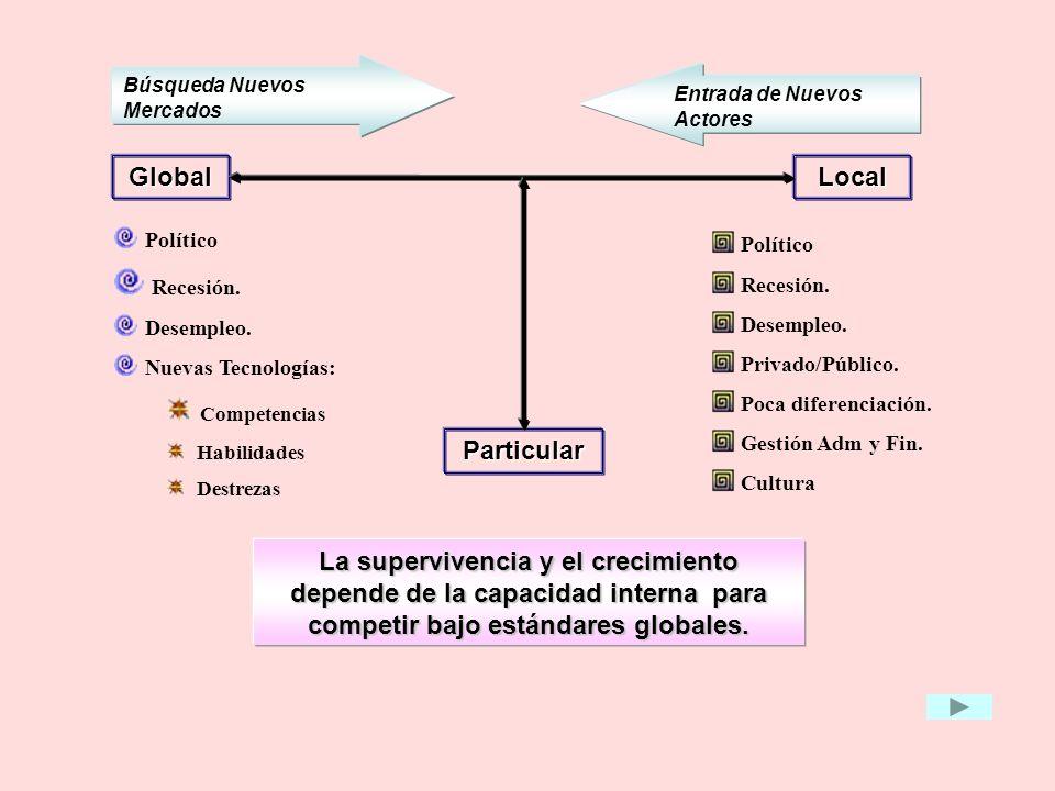 Global Local Particular Político Recesión. Desempleo. Nuevas Tecnologías: Competencias Habilidades Destrezas Búsqueda Nuevos Mercados Político Recesió