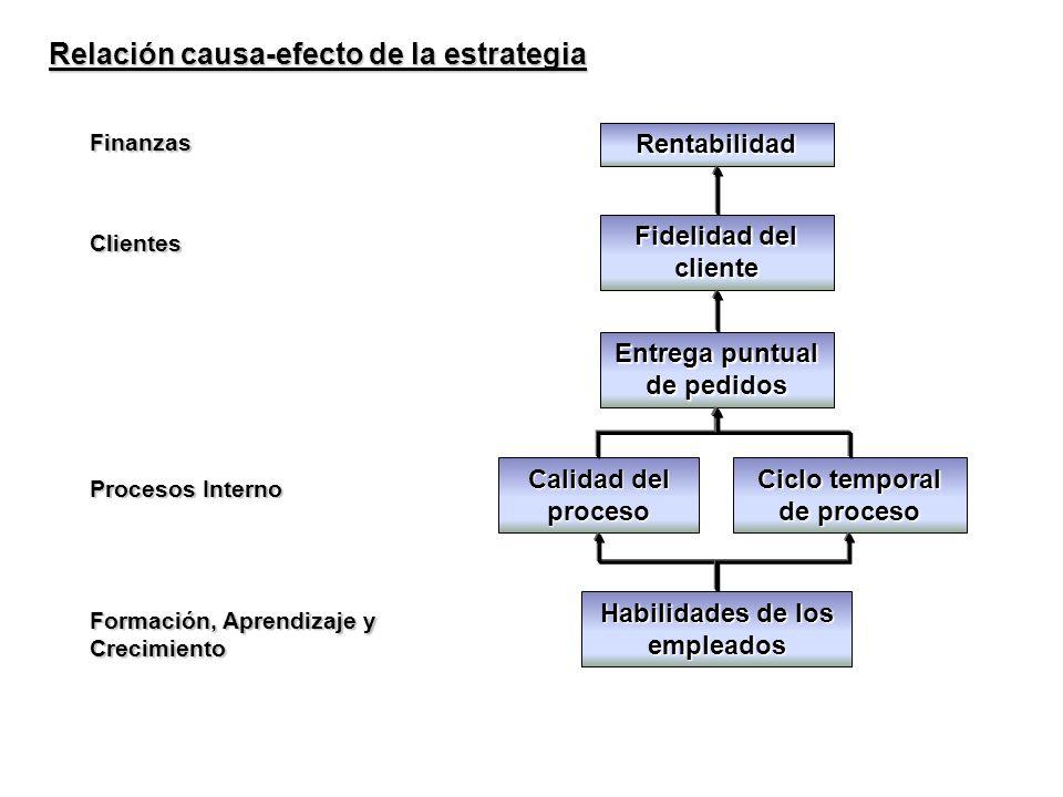 Habilidades de los empleados Calidad del proceso Ciclo temporal de proceso Entrega puntual de pedidos Fidelidad del cliente Rentabilidad Relación caus