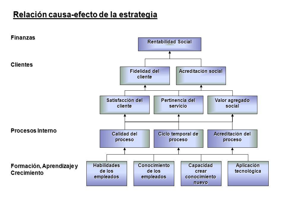 Habilidades de los empleados Calidad del proceso Ciclo temporal de proceso Rentabilidad Social Relación causa-efecto de la estrategia Formación, Apren