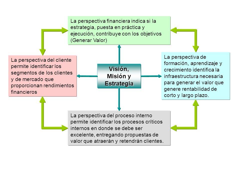 Visión, Misión y Estrategia La perspectiva financiera indica si la estrategia, puesta en práctica y ejecución, contribuye con los objetivos (Generar V