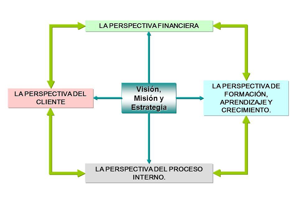 Visión, Misión y Estrategia LA PERSPECTIVA FINANCIERA LA PERSPECTIVA DEL CLIENTE LA PERSPECTIVA DE FORMACIÓN, APRENDIZAJE Y CRECIMIENTO. LA PERSPECTIV