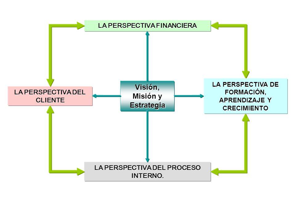 Visión, Misión y Estrategia LA PERSPECTIVA FINANCIERA LA PERSPECTIVA FINANCIERA LA PERSPECTIVA DEL CLIENTE LA PERSPECTIVA DEL CLIENTE LA PERSPECTIVA D