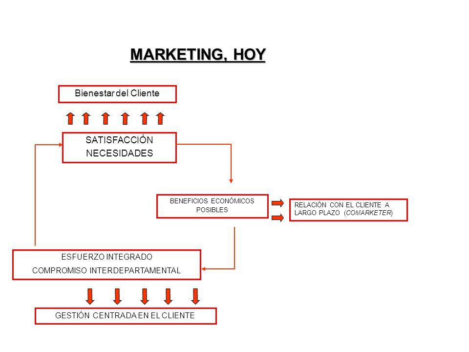 Bienestar del Cliente SATISFACCIÓN NECESIDADES BENEFICIOS ECONÓMICOS POSIBLES RELACIÓN CON EL CLIENTE A LARGO PLAZO (COMARKETER) ESFUERZO INTEGRADO COMPROMISO INTERDEPARTAMENTAL GESTIÓN CENTRADA EN EL CLIENTE MARKETING, HOY