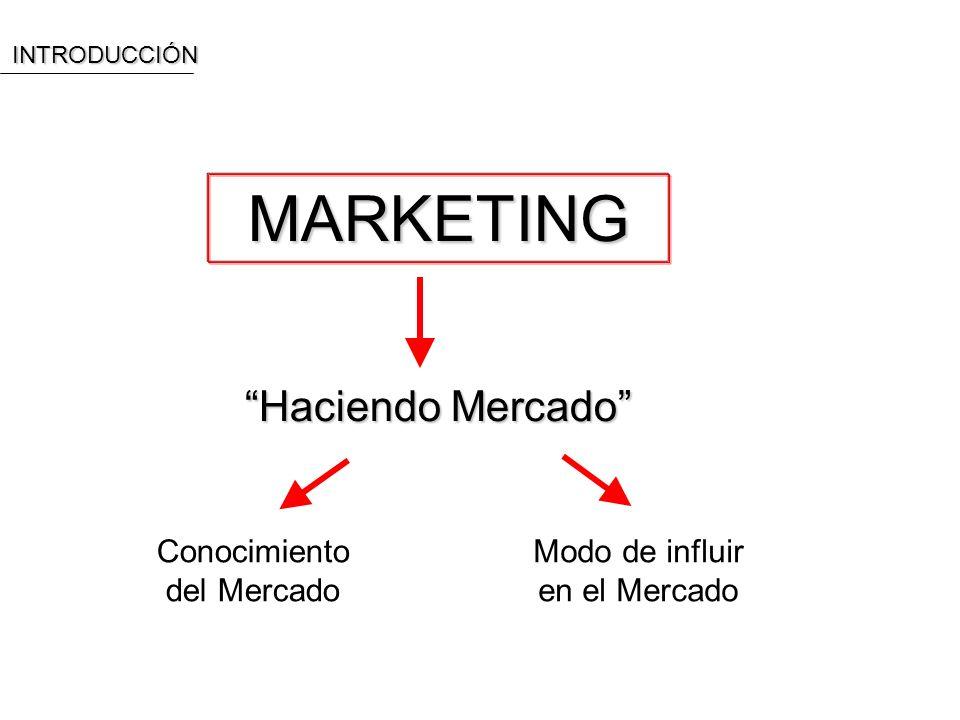 MARKETING Haciendo Mercado Conocimiento del Mercado Modo de influir en el MercadoINTRODUCCIÓN