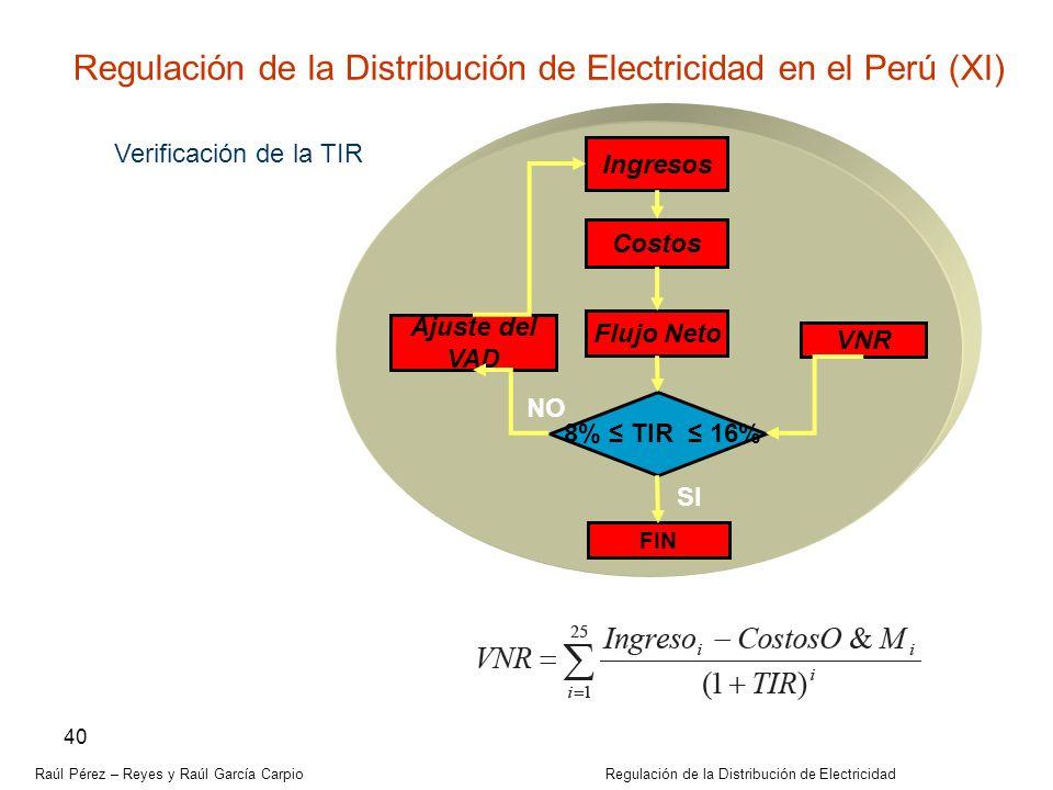 Raúl Pérez – Reyes y Raúl García Carpio Regulación de la Distribución de Electricidad 40 Verificación de la TIR Ingresos Costos Flujo Neto 8% TIR 16%
