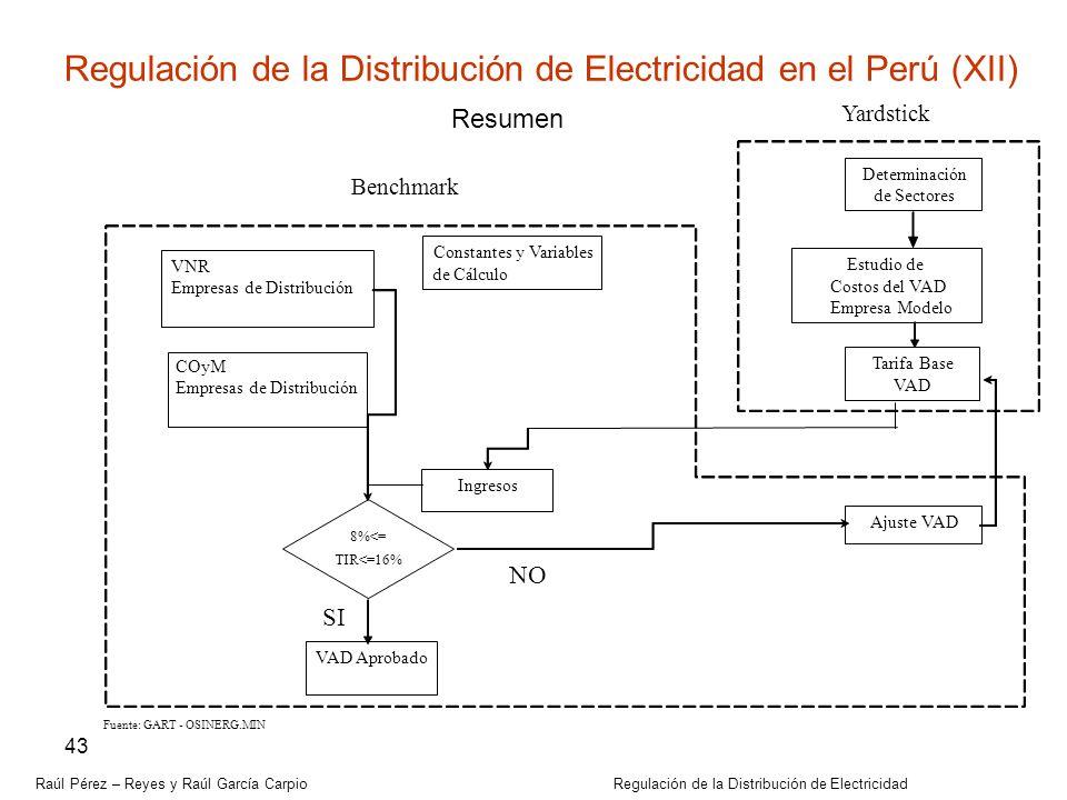 Raúl Pérez – Reyes y Raúl García Carpio Regulación de la Distribución de Electricidad 43 Yardstick Benchmark Fuente: GART - OSINERG.MIN VNR Empresas d