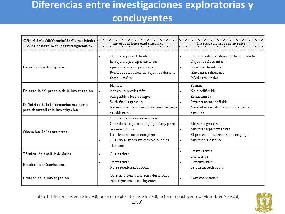 Diferencias entre investigaciones exploratorias y concluyentes Tabla 1: Diferencias entre investigaciones exploratorias e investigaciones concluyentes