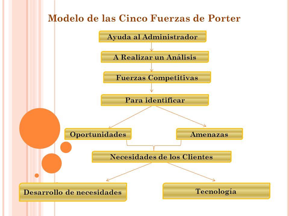 Modelo de las Cinco Fuerzas de Porter Ayuda al Administrador A Realizar un Análisis Fuerzas Competitivas Para identificar OportunidadesAmenazas Necesidades de los Clientes Desarrollo de necesidades Tecnología
