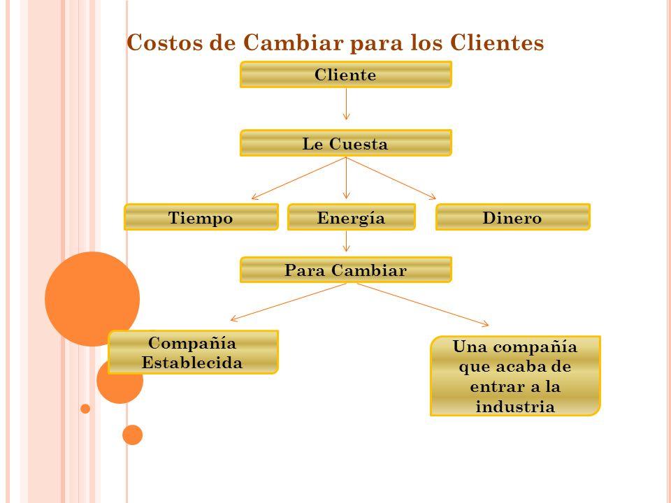 Costos de Cambiar para los Clientes Cliente Le Cuesta TiempoEnergíaDinero Para Cambiar Compañía Establecida Una compañía que acaba de entrar a la industria