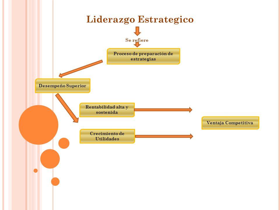 Liderazgo Estrategico Se refiere Proceso de preparación de estrategias Desempeño Superior Ventaja Competitiva Rentabilidad alta y sostenida Crecimiento de Utilidades