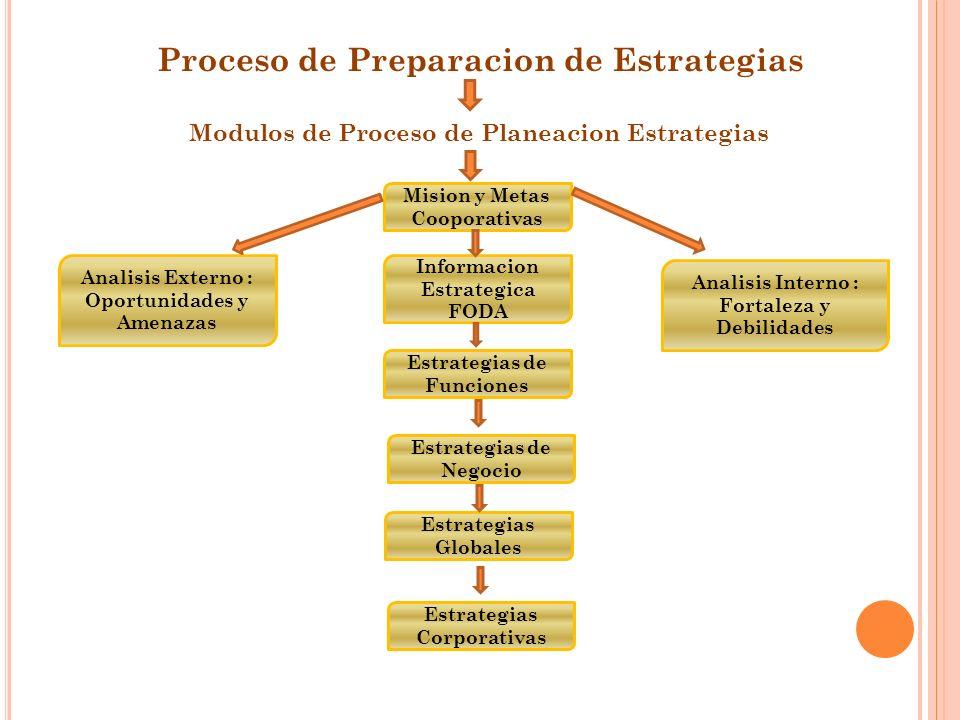 Proceso de Preparacion de Estrategias Modulos de Proceso de Planeacion Estrategias Informacion Estrategica FODA Estrategias de Funciones Estrategias de Negocio Estrategias Globales Estrategias Corporativas Analisis Interno : Fortaleza y Debilidades Analisis Externo : Oportunidades y Amenazas Mision y Metas Cooporativas