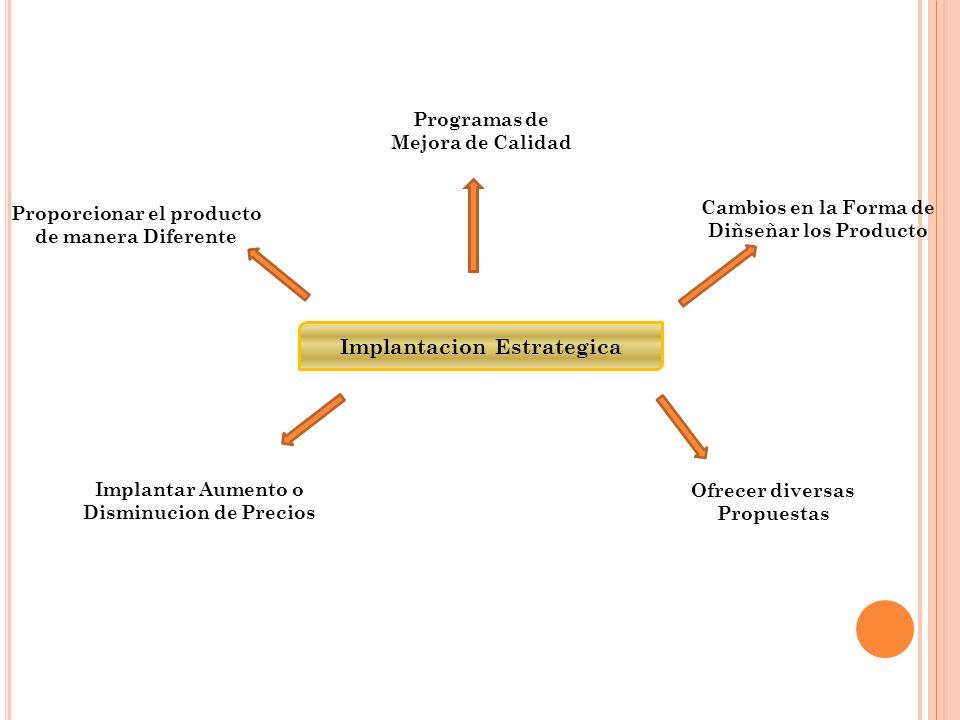 Implantacion Estrategica Programas de Mejora de Calidad Cambios en la Forma de Diñseñar los Producto Implantar Aumento o Disminucion de Precios Proporcionar el producto de manera Diferente Ofrecer diversas Propuestas