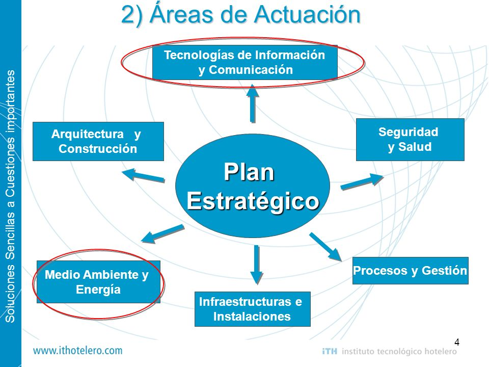 Soluciones Sencillas a Cuestiones importantes 4 Tecnologías de Información y Comunicación Medio Ambiente y Energía Seguridad y Salud Procesos y Gestió