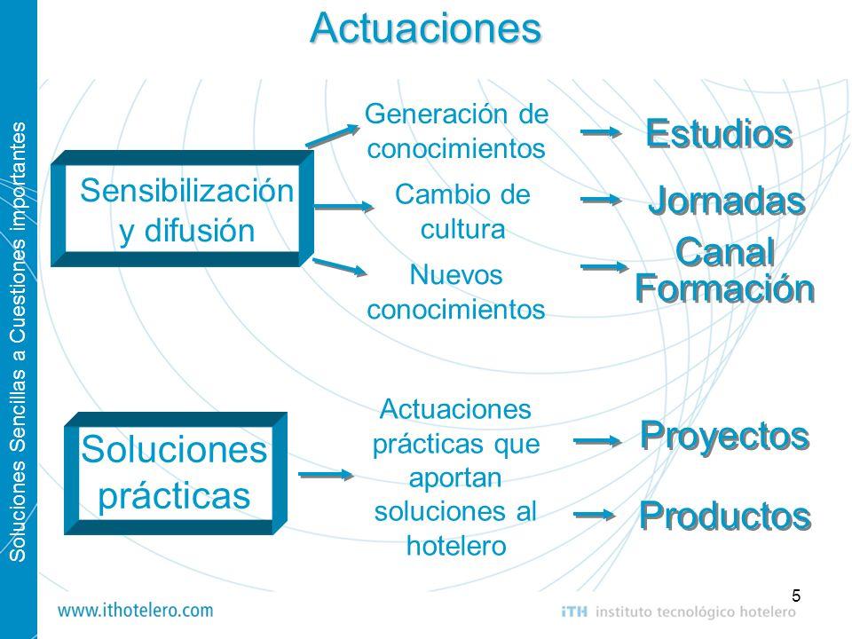 Soluciones Sencillas a Cuestiones importantes 5Actuaciones Sensibilización y difusión Soluciones prácticas Estudios Proyectos Jornadas Generación de c