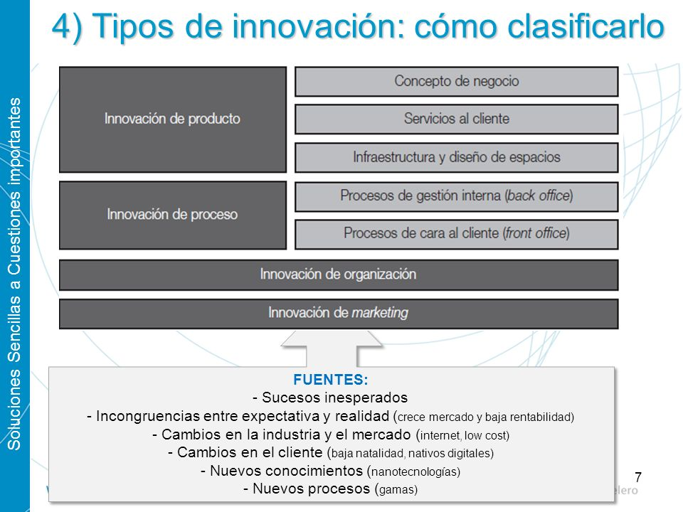 Soluciones Sencillas a Cuestiones importantes 7 4) Tipos de innovación: cómo clasificarlo FUENTES: - Sucesos inesperados - Incongruencias entre expect