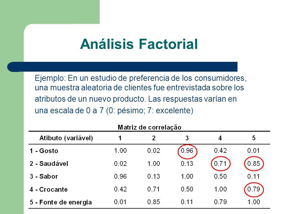 Análisis Factorial Ejemplo: En un estudio de preferencia de los consumidores, una muestra aleatoria de clientes fue entrevistada sobre los atributos d