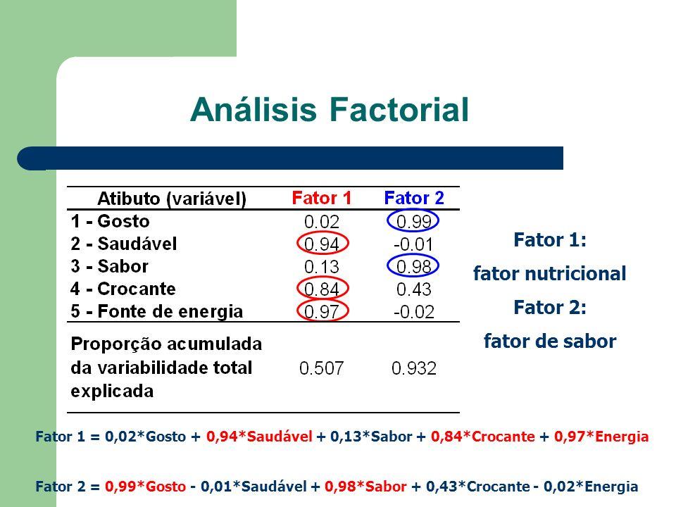 Análisis Factorial Fator 1: fator nutricional Fator 2: fator de sabor Fator 1 = 0,02*Gosto + 0,94*Saudável + 0,13*Sabor + 0,84*Crocante + 0,97*Energia