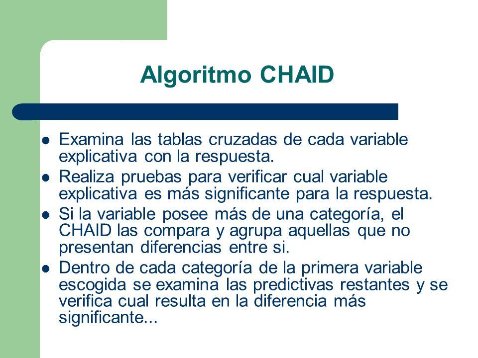 Algoritmo CHAID Examina las tablas cruzadas de cada variable explicativa con la respuesta. Realiza pruebas para verificar cual variable explicativa es