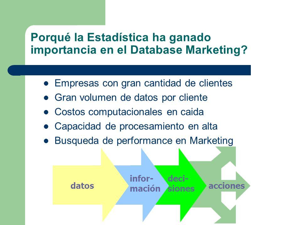 Porqué la Estadística ha ganado importancia en el Database Marketing? Empresas con gran cantidad de clientes Gran volumen de datos por cliente Costos