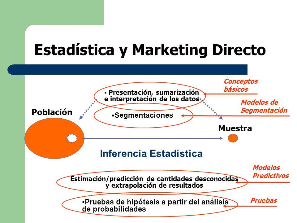 Estadística y Marketing Directo Población Muestra Estimación/predicción de cantidades desconocidas y extrapolación de resultados Modelos Predictivos E