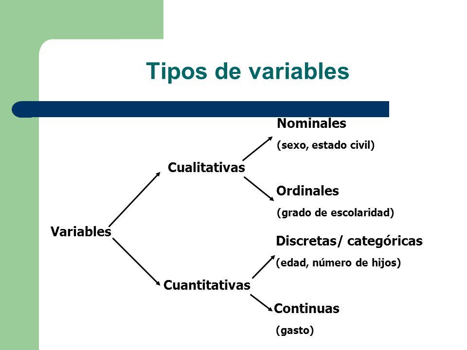 Tipos de variables Nominales (sexo, estado civil) Cualitativas (Dimensões) Ordinales (grado de escolaridad) Discretas/ categóricas (edad, número de hi