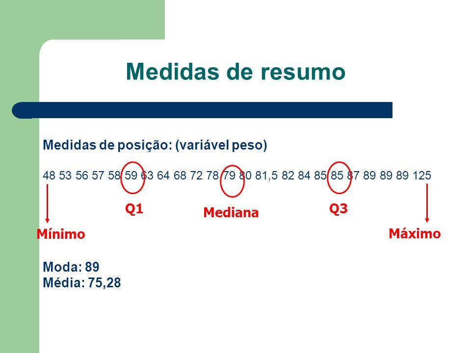 Medidas de resumo Medidas de posição: (variável peso) 48 53 56 57 58 59 63 64 68 72 78 79 80 81,5 82 84 85 85 87 89 89 89 125 Moda: 89 Média: 75,28 Q1