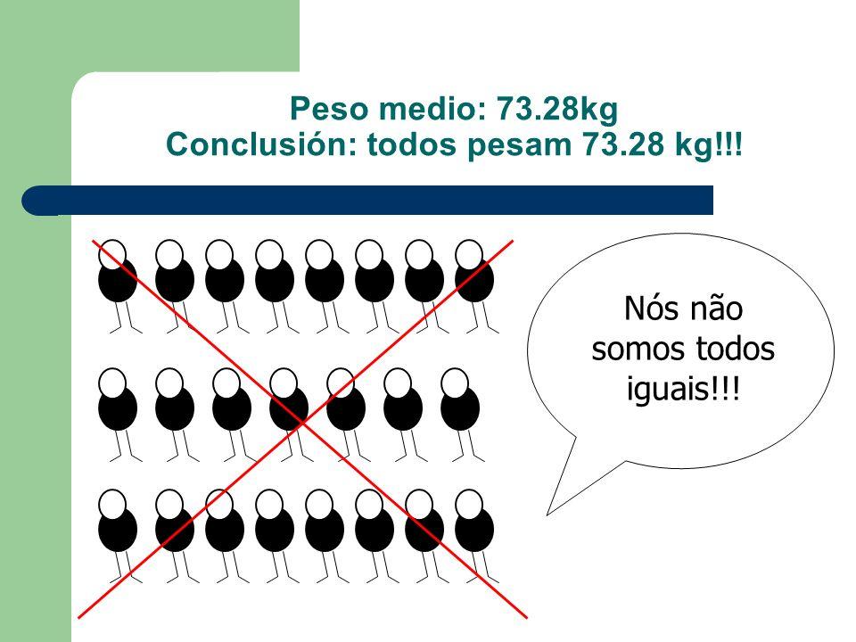Peso medio: 73.28kg Conclusión: todos pesam 73.28 kg!!! Nós não somos todos iguais!!!