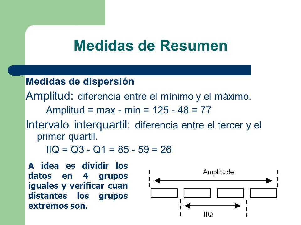 Medidas de Resumen Medidas de dispersión Amplitud: diferencia entre el mínimo y el máximo. Amplitud = max - min = 125 - 48 = 77 Intervalo interquartil