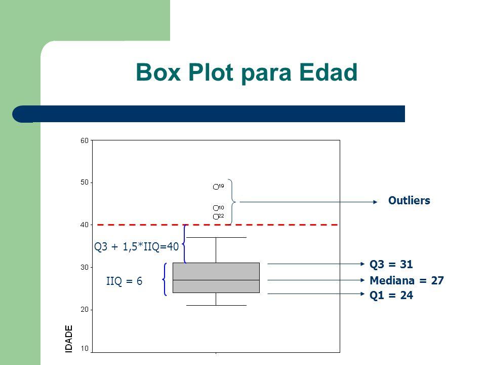 Box Plot para Edad Q1 = 24 Mediana = 27 Q3 = 31 Outliers IIQ = 6 Q3 + 1,5*IIQ=40
