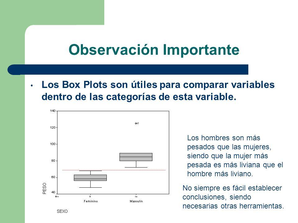 Observación Importante Los Box Plots son útiles para comparar variables dentro de las categorías de esta variable. Los hombres son más pesados que las