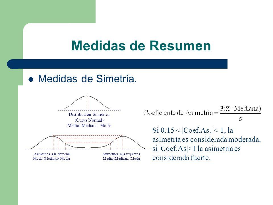 Medidas de Resumen Medidas de Simetría. Distribución Simétrica (Curva Normal) Media=Mediana=Moda Asimétrica a la derecha Moda<Mediana<Media Asimétrica